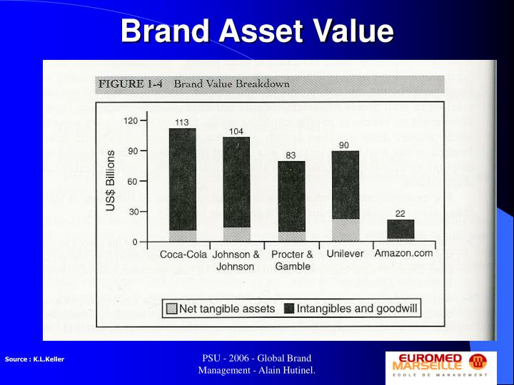 Brand Asset Value