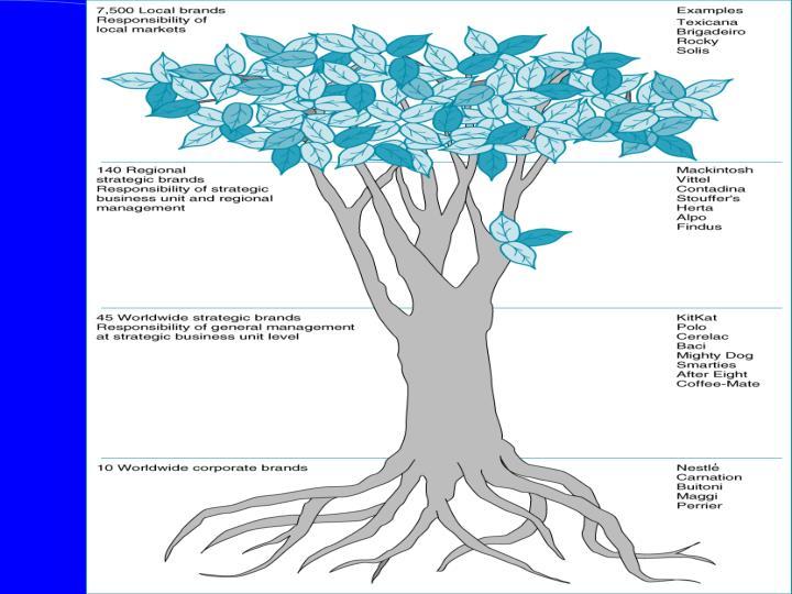 Nestlé Branding Tree
