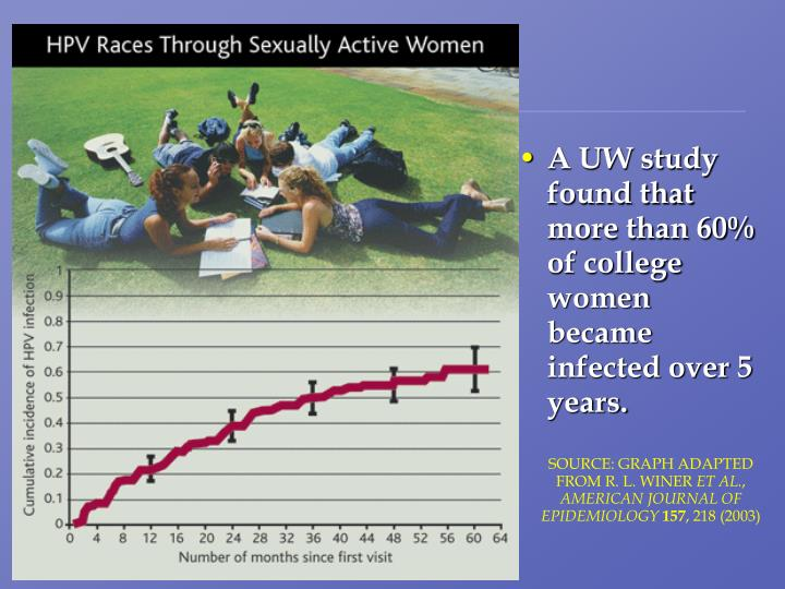 A UW study found that more than 60% of college women became infected over 5 years.