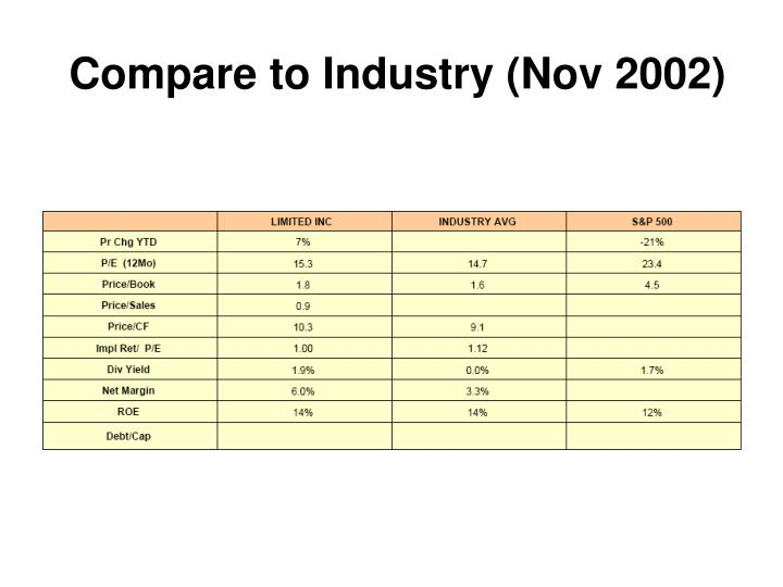 Compare to Industry (Nov 2002)