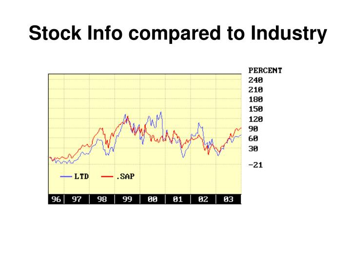 Stock Info compared to Industry