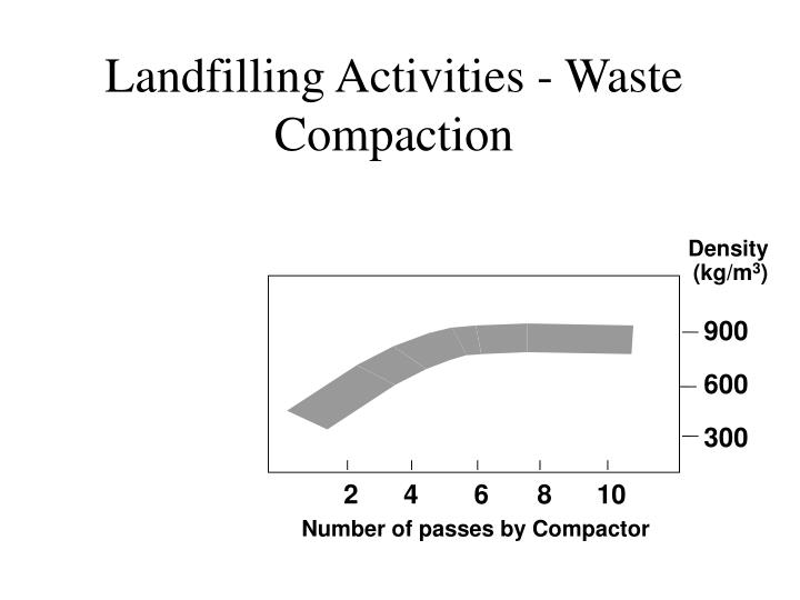 Landfilling Activities - Waste Compaction