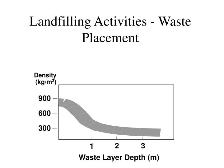 Landfilling Activities - Waste Placement