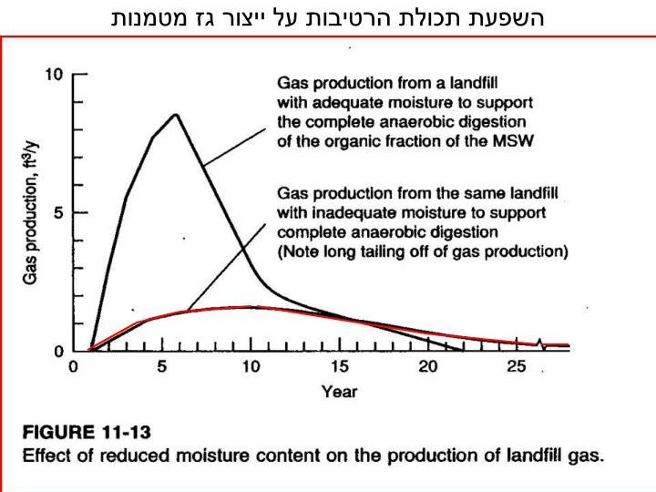 השפעת תכולת הרטיבות על ייצור גז מטמנות