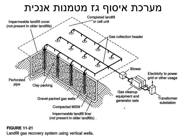 מערכת איסוף גז מטמנות אנכית
