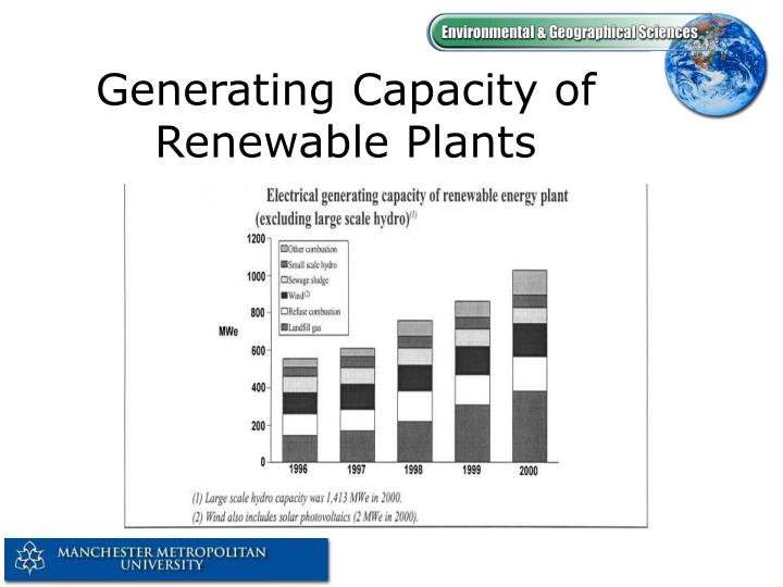 Generating Capacity of Renewable Plants