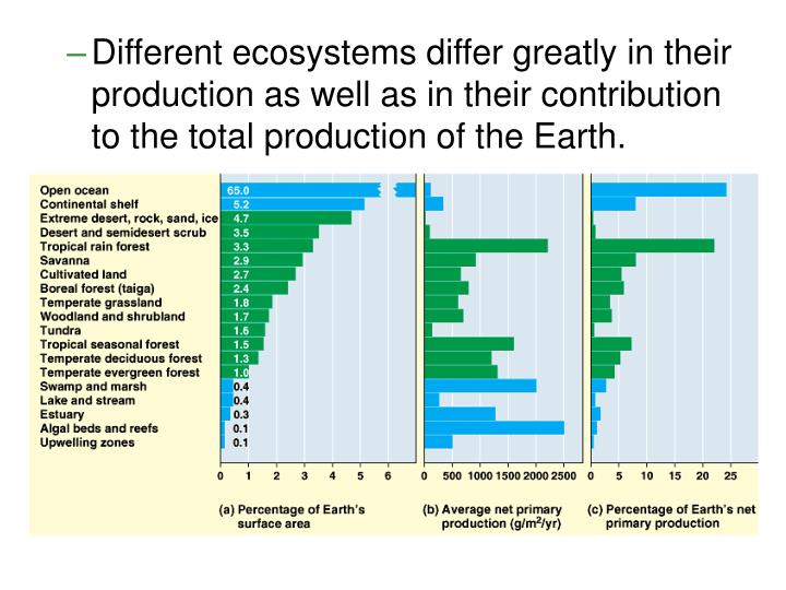 Different ecosystems differ greatly in their production as well as in their contribution to the total production of the Earth.