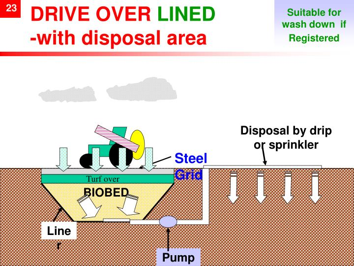 Direct Lined Biobed with drive over