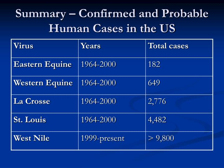 Summary – Confirmed and Probable Human Cases in the US