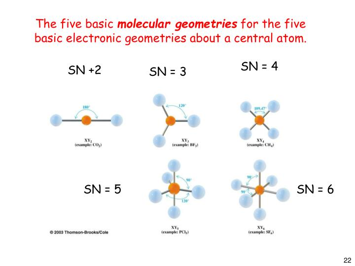 The five basic