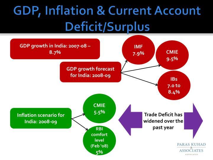 GDP, Inflation & Current Account Deficit/Surplus