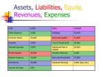 assets liabilities equity revenues expenses