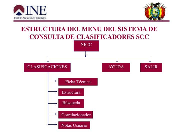 ESTRUCTURA DEL MENU DEL SISTEMA DE CONSULTA DE CLASIFICADORES SCC