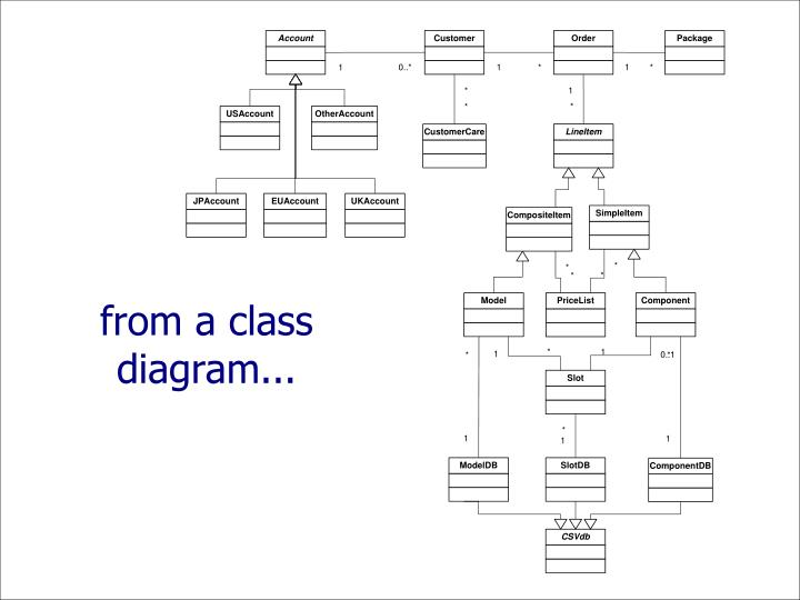 from a class diagram...