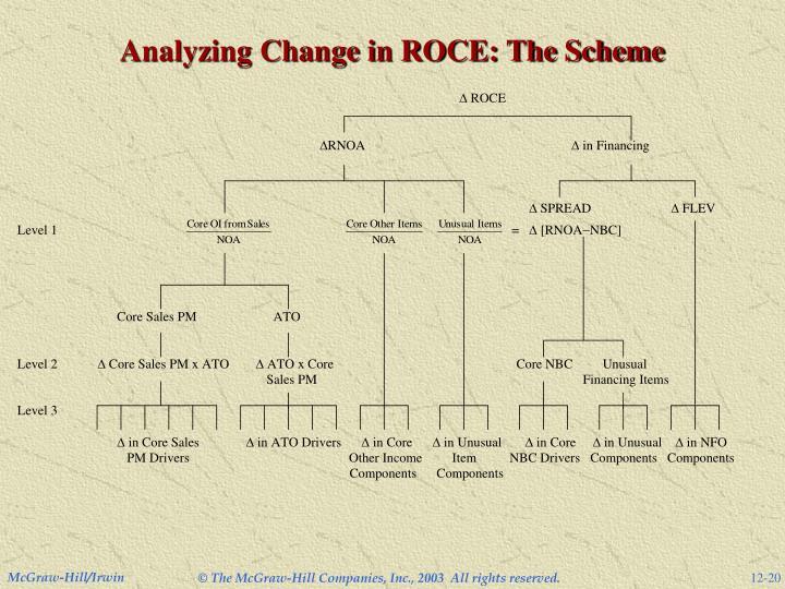 Analyzing Change in ROCE: The Scheme