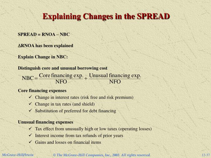 Explaining Changes in the SPREAD