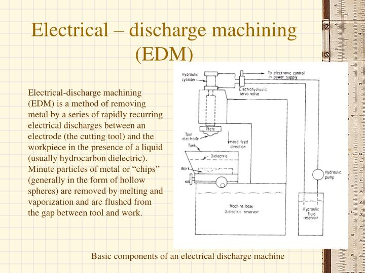 Electrical – discharge machining