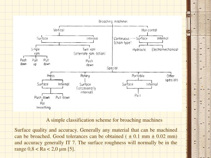 A simple classification scheme for broaching machines