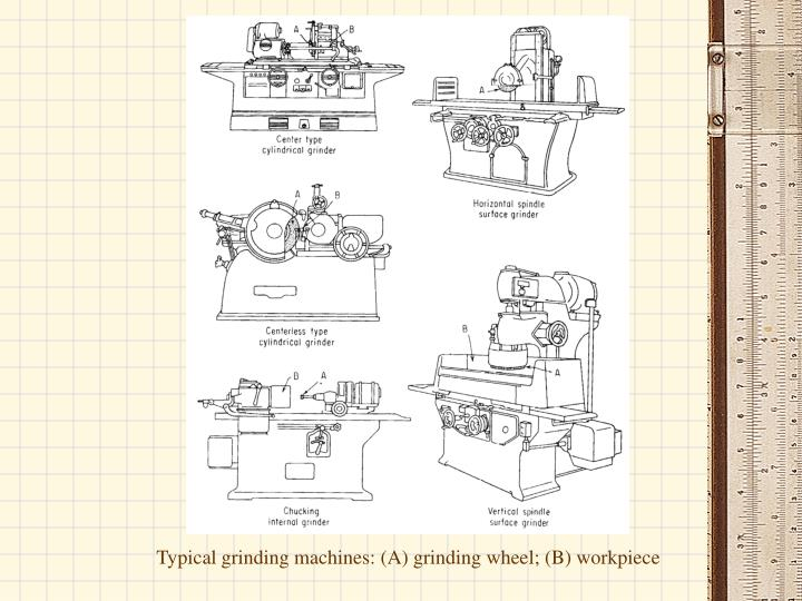 Typical grinding machines: (A) grinding wheel; (B) workpiece