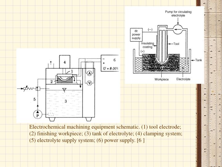 Electrochemical machining equipment schematic. (1) tool electrode; (2) finishing workpiece; (3) tank of electrolyte; (4) clamping system; (5) electrolyte supply system; (6) power supply. [6 ]