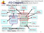 fd diagram