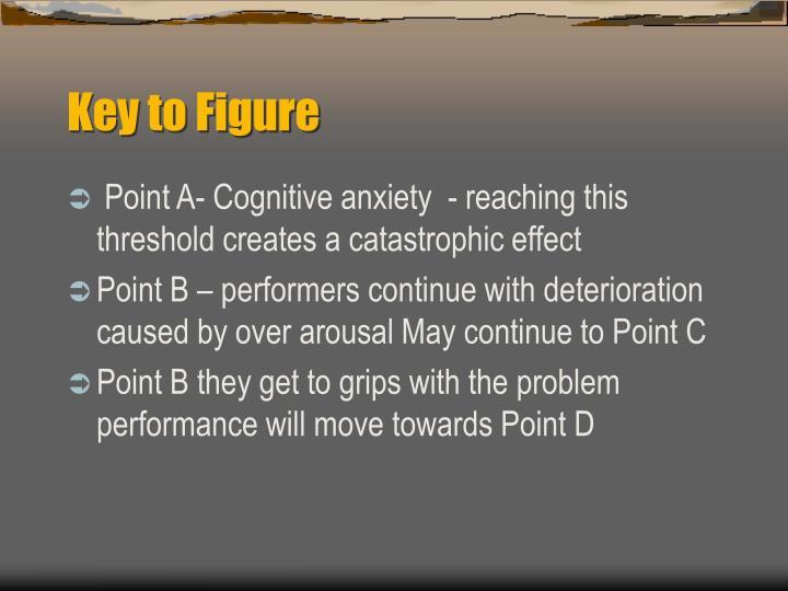 Key to Figure