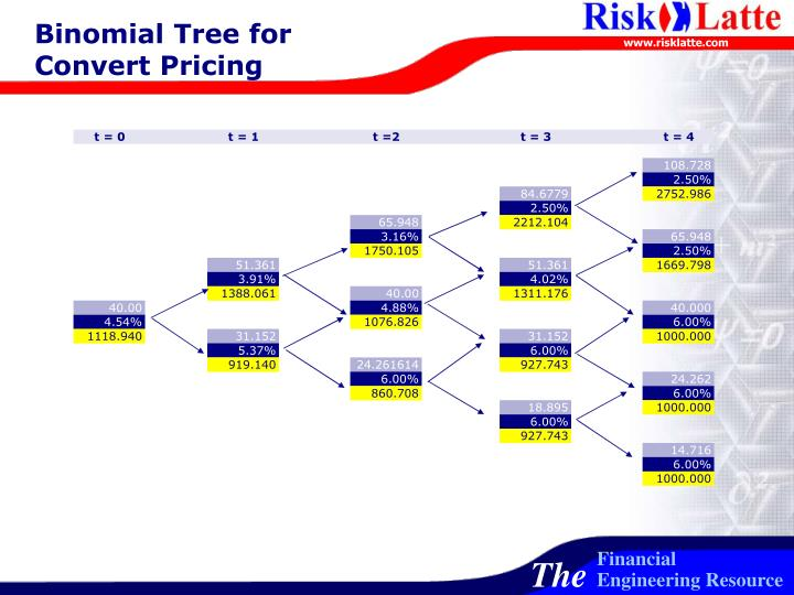 Binomial Tree for Convert Pricing