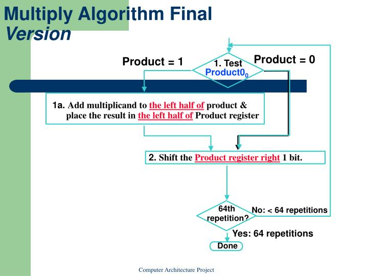 Multiply Algorithm Final