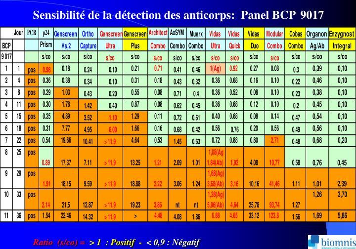 Sensibilité de la détection des anticorps:  Panel BCP