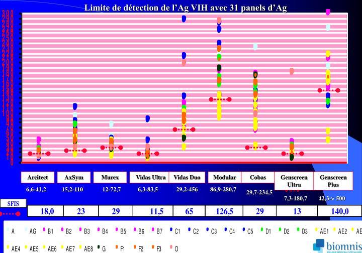 Limite de détection de l'Ag VIH avec 31 panels d'Ag