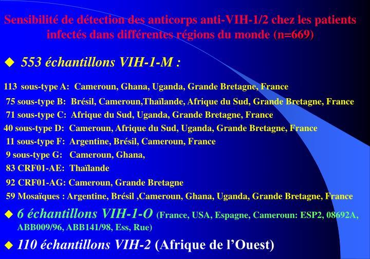 Sensibilité de détection des anticorps anti-VIH-1/2 chez les patients infectés dans différentes régions du monde