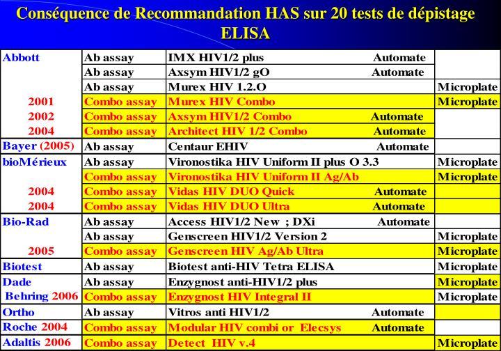 Conséquence de Recommandation HAS sur 20 tests de dépistage ELISA