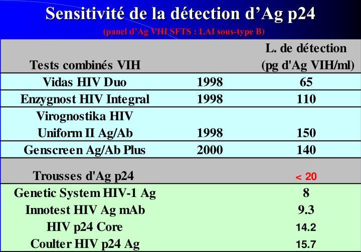 Sensitivité de la détection d'Ag p24