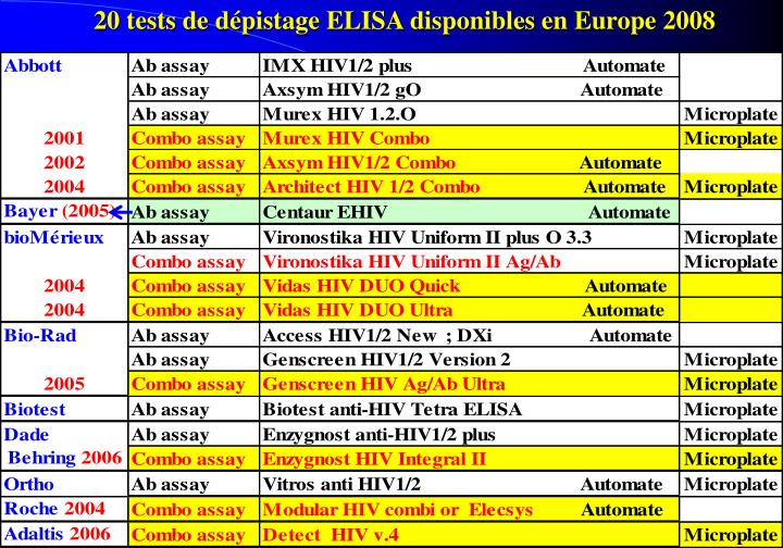 20 tests de dépistage ELISA disponibles en Europe 2008