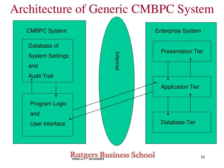 Architecture of Generic CMBPC System