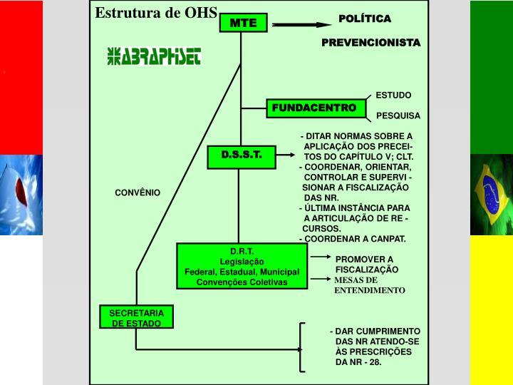 Estrutura de OHS