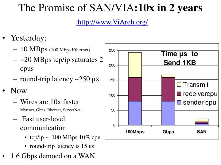 The Promise of SAN/VIA