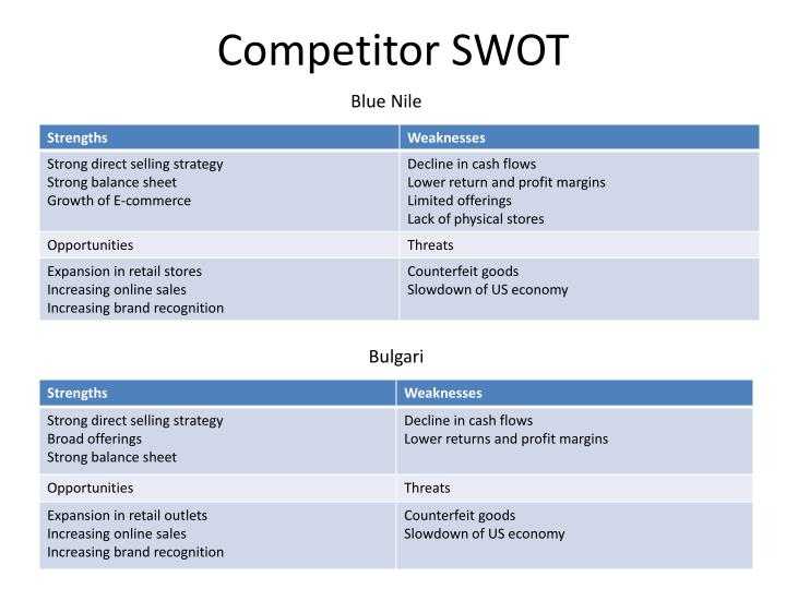 Competitor SWOT