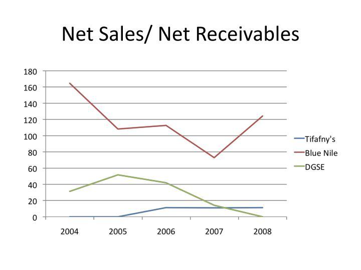 Net Sales/ Net Receivables