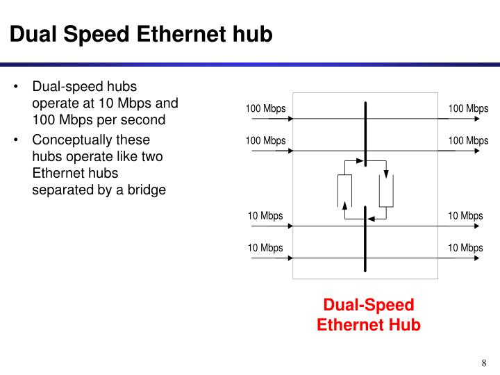 Dual Speed Ethernet hub