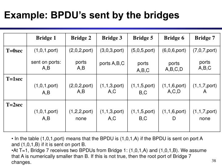 Example: BPDU's sent by the bridges