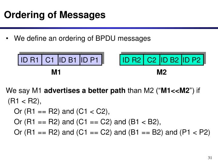 Ordering of Messages