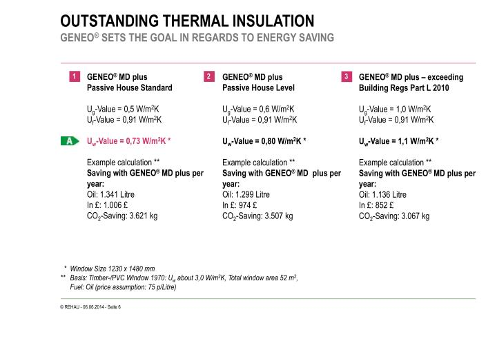 OUTSTANDING THERMAL INSULATION