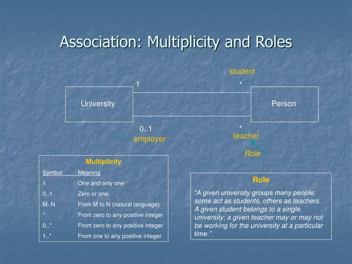 Association: Multiplicity and Roles