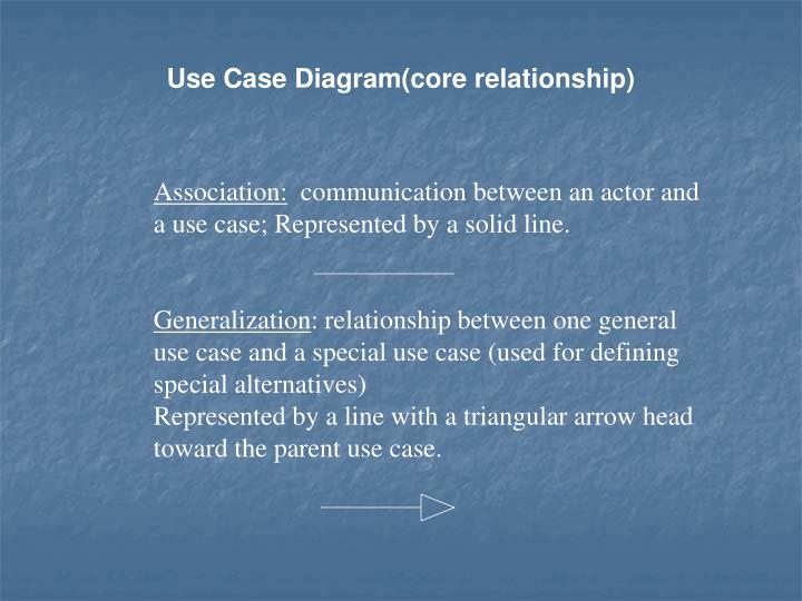 Use Case Diagram(core relationship)