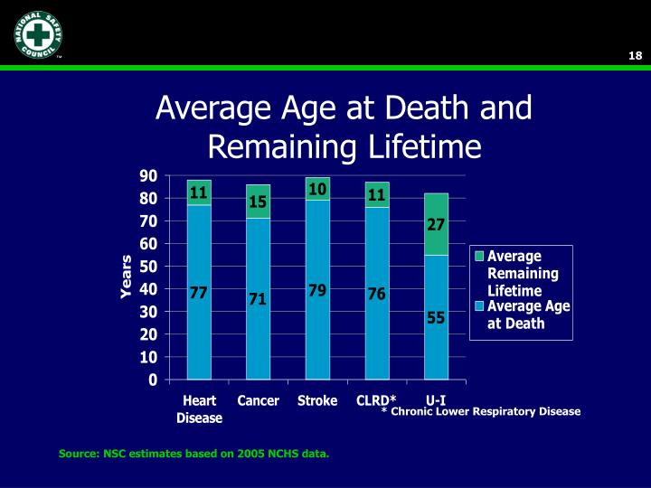Average Age at Death and