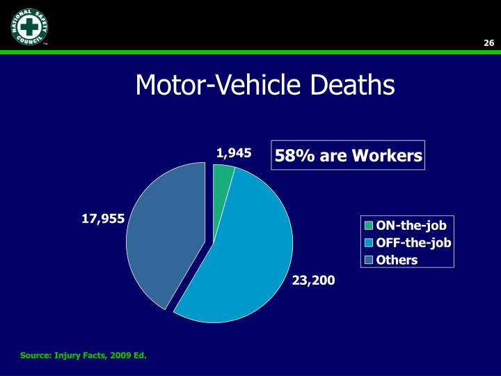Motor-Vehicle Deaths