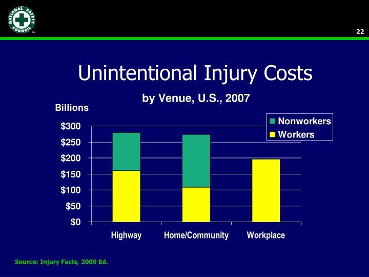 Unintentional Injury Costs