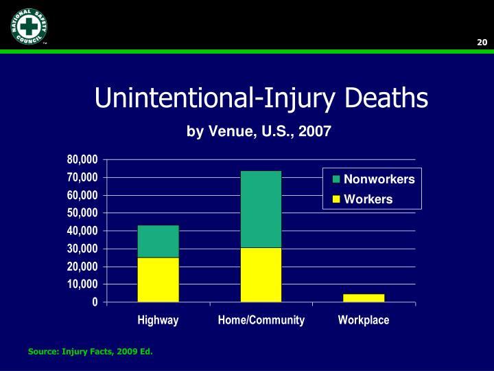 Unintentional-Injury Deaths