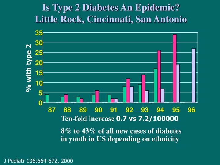 Is Type 2 Diabetes An Epidemic?